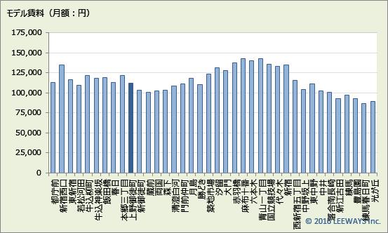 上野御徒町 不動産投資分析