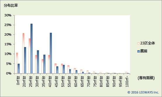 蔵前 不動産投資分析