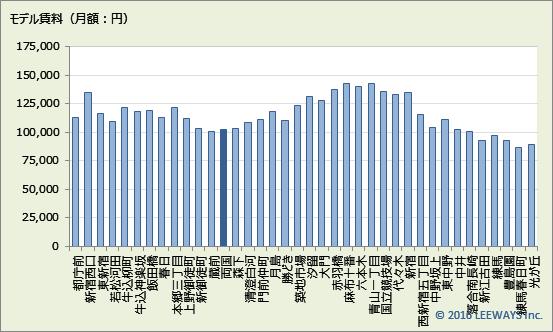 両国 不動産投資分析