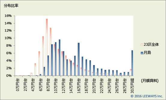 月島 不動産投資分析