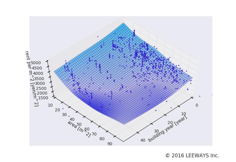 勝どき 人工知能・機械学習による不動産投資分析