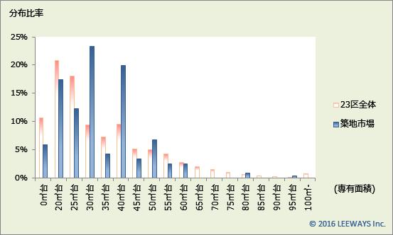 築地市場 不動産投資分析