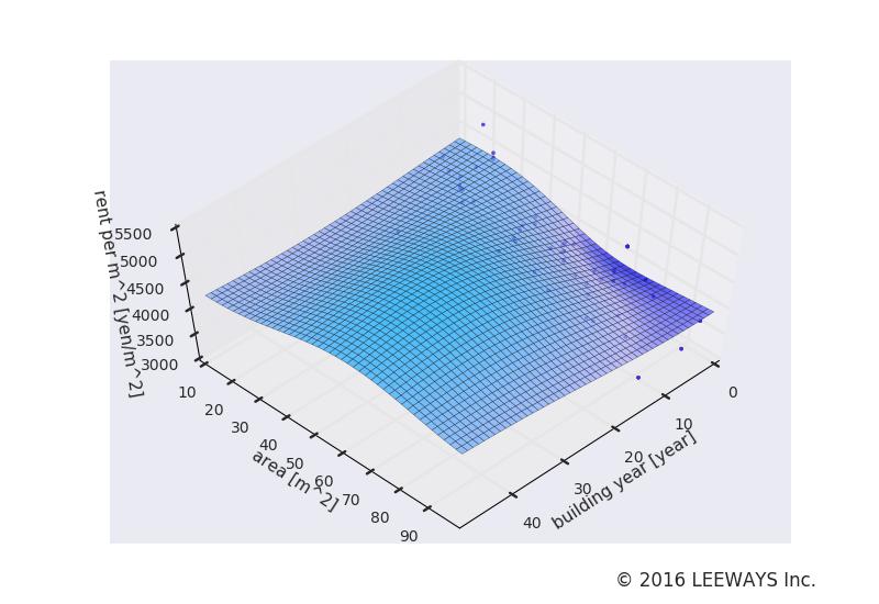 汐留 人工知能・機械学習による不動産投資分析