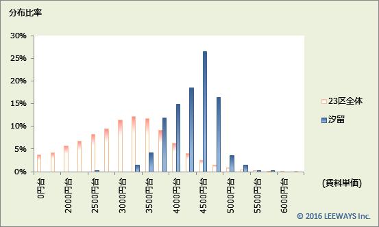 汐留 不動産投資分析