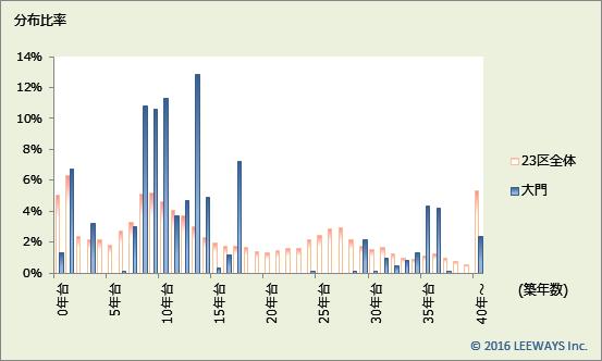 大門 不動産投資分析