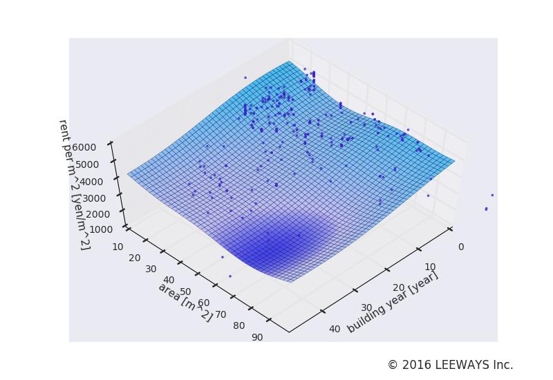 赤羽橋 人工知能・機械学習による不動産投資分析