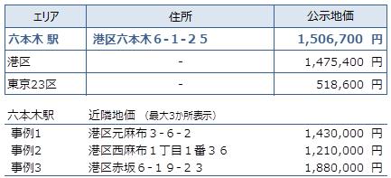 六本木 不動産投資分析