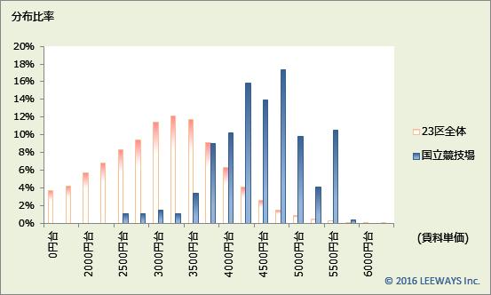 国立競技場 不動産投資分析