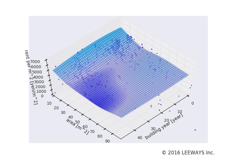 新宿 人工知能・機械学習による不動産投資分析
