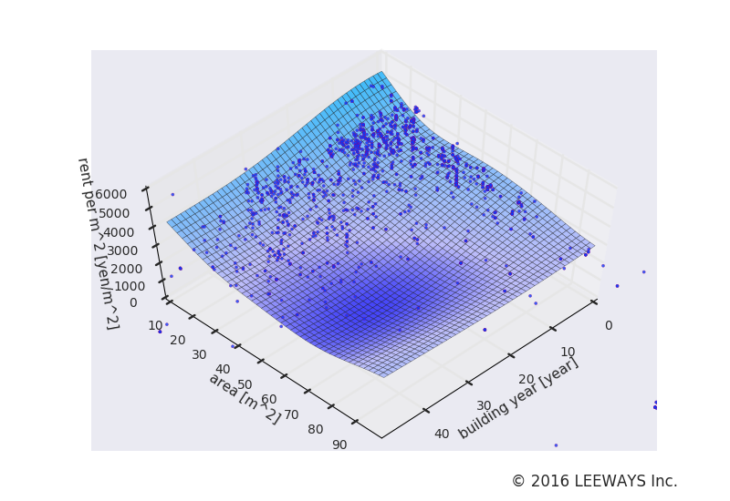西新宿五丁目 人工知能・機械学習による不動産投資分析