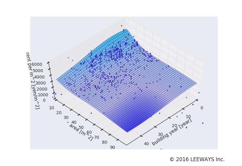 落合南長崎 人工知能・機械学習による不動産投資分析