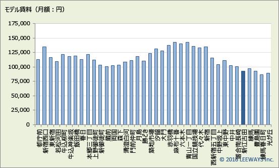 新江古田 不動産投資分析