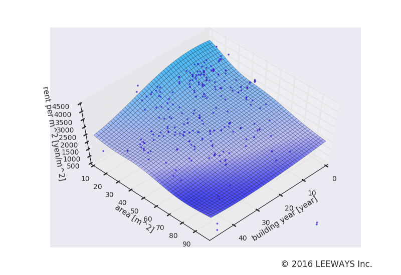 豊島園 人工知能・機械学習による不動産投資分析