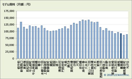 豊島園 不動産投資分析
