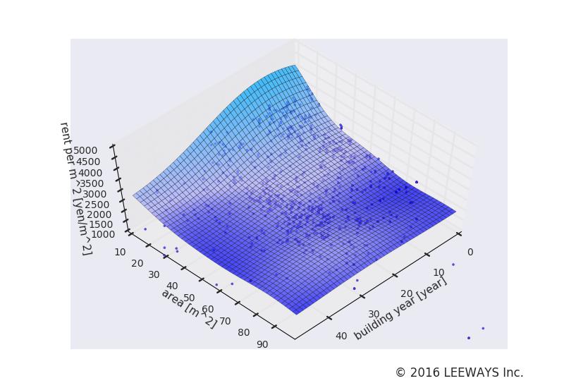 光が丘 人工知能・機械学習による不動産投資分析