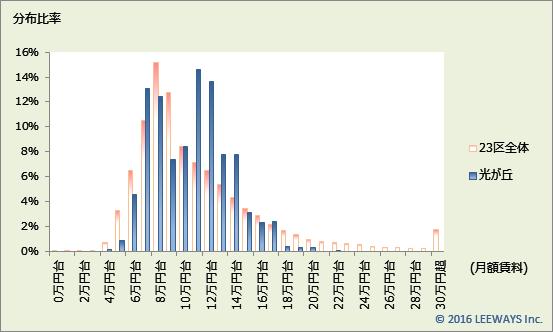 光が丘 不動産投資分析