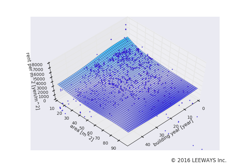 西馬込 人工知能・機械学習による不動産投資分析