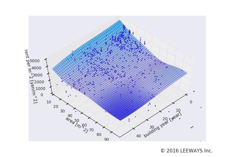 馬込 人工知能・機械学習による不動産投資分析