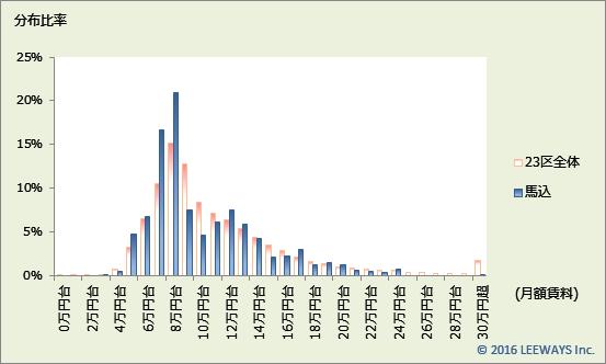 馬込 不動産投資分析