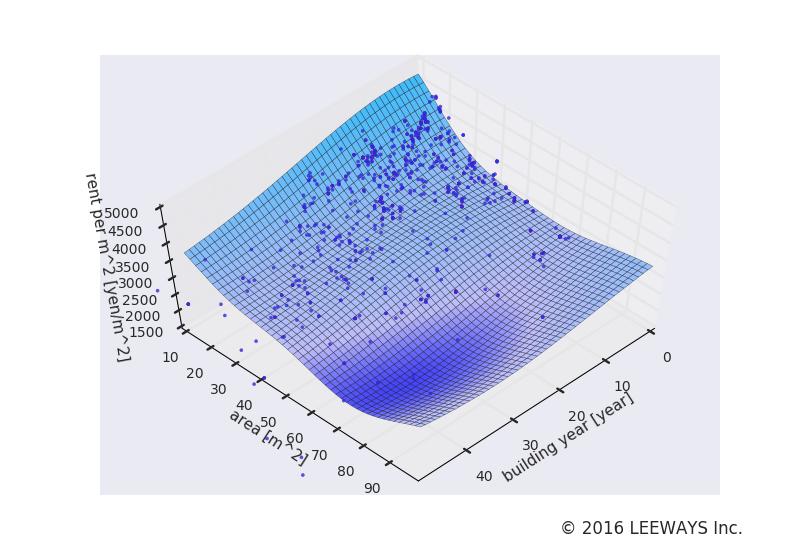 中延 人工知能・機械学習による不動産投資分析