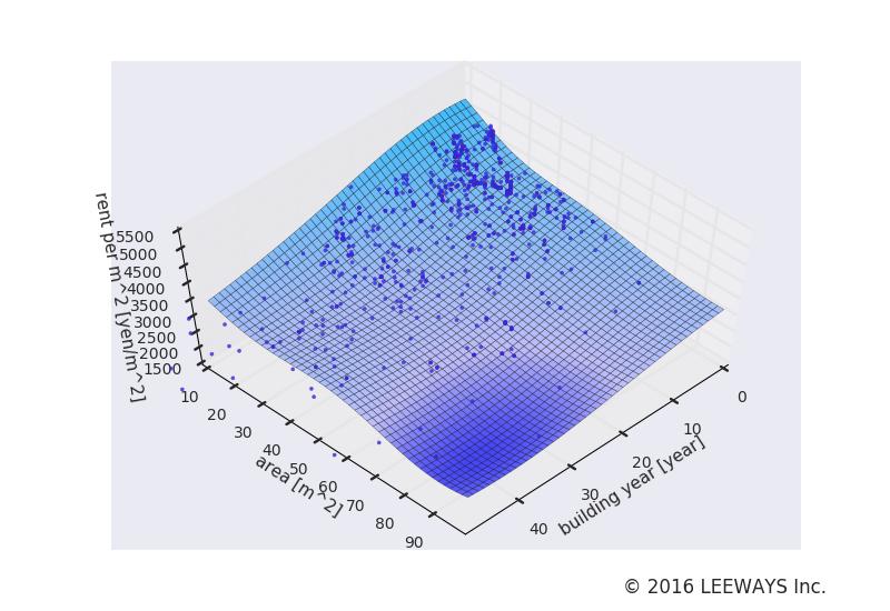 戸越 人工知能・機械学習による不動産投資分析