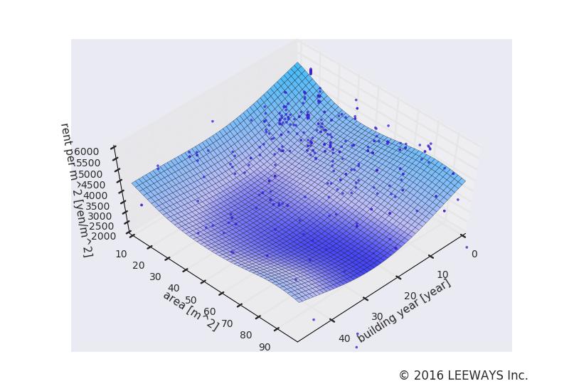 高輪台 人工知能・機械学習による不動産投資分析