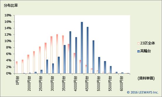 高輪台 不動産投資分析