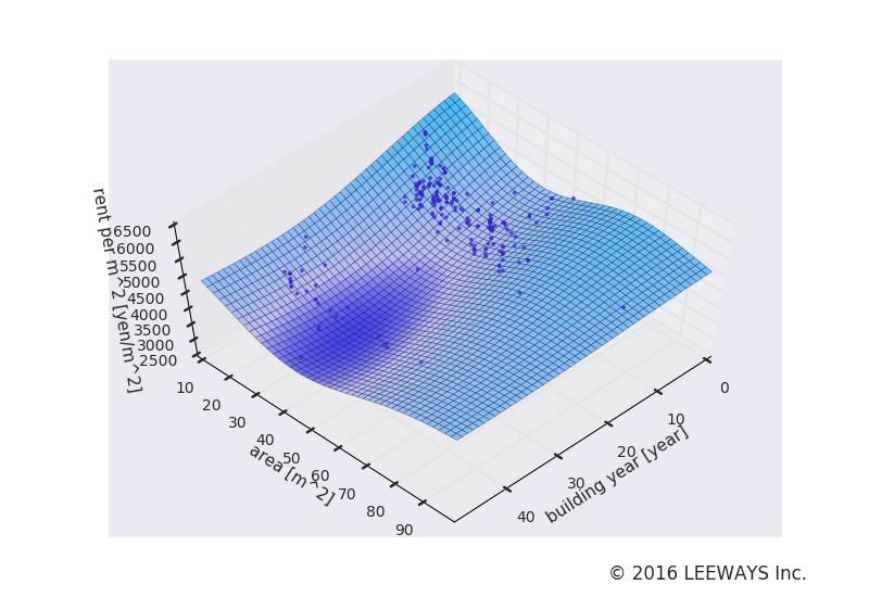 東銀座 人工知能・機械学習による不動産投資分析