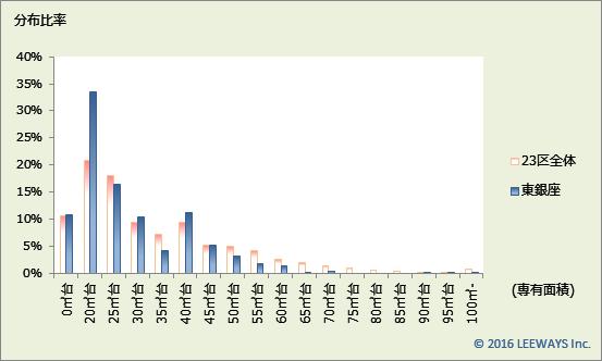 東銀座 不動産投資分析