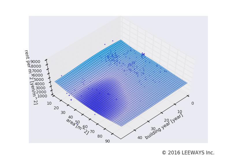 東日本橋 人工知能・機械学習による不動産投資分析