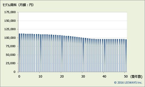 東日本橋 不動産投資分析