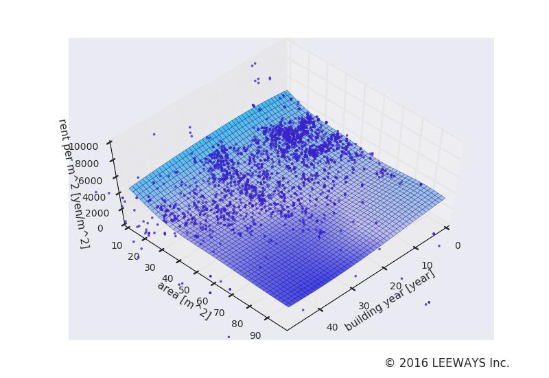 浅草 人工知能・機械学習による不動産投資分析