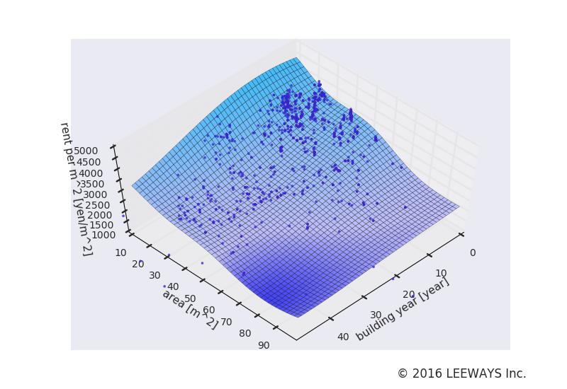 本所吾妻橋 人工知能・機械学習による不動産投資分析