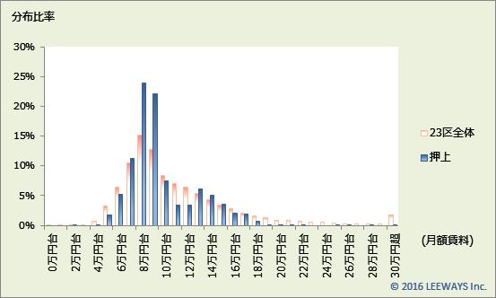 押上 不動産投資分析