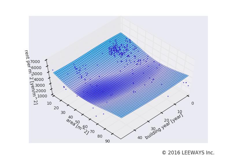 三田 人工知能・機械学習による不動産投資分析