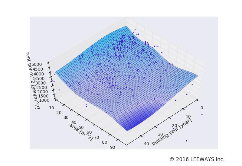 白山 人工知能・機械学習による不動産投資分析