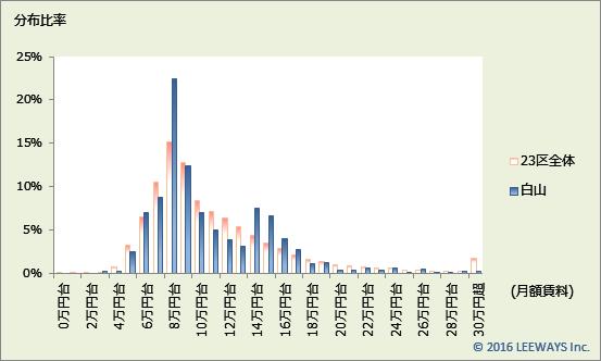 白山 不動産投資分析