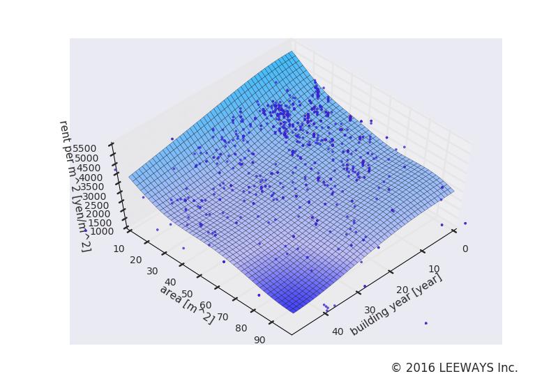 千石 人工知能・機械学習による不動産投資分析