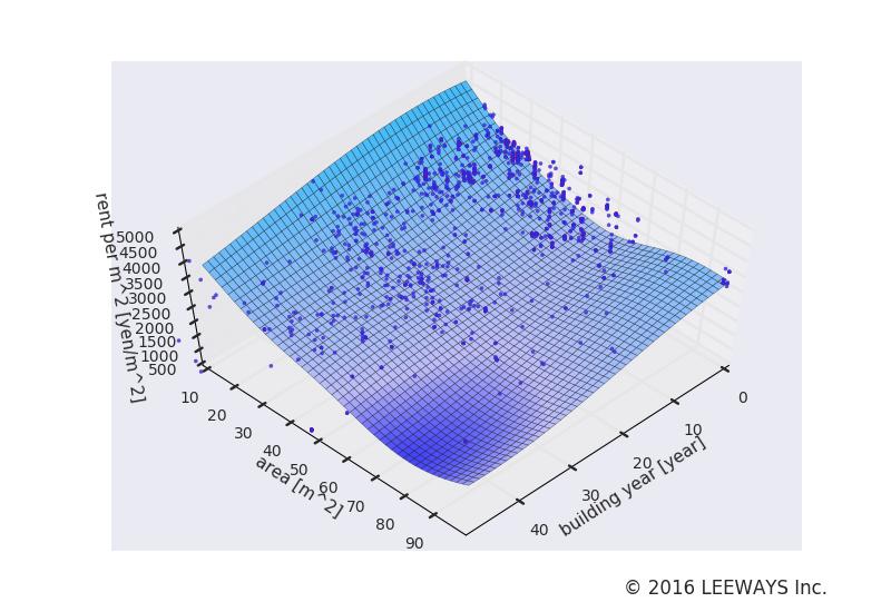 西巣鴨 人工知能・機械学習による不動産投資分析