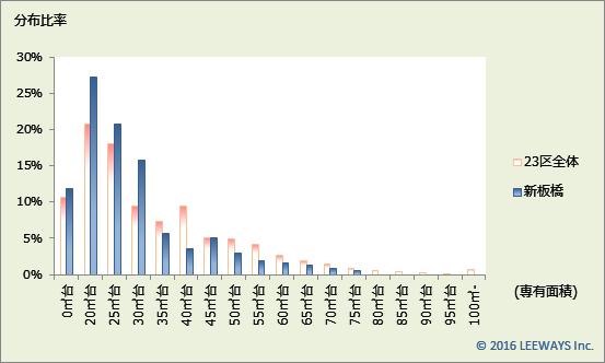 新板橋 不動産投資分析