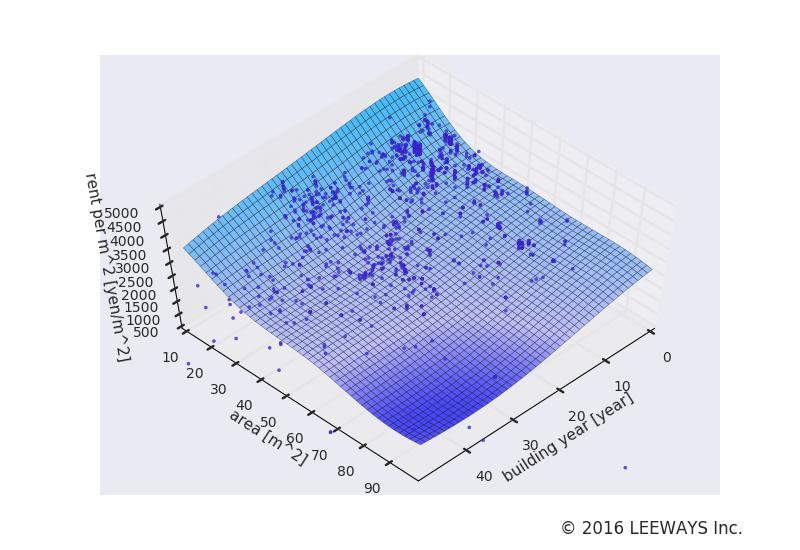 板橋区役所前 人工知能・機械学習による不動産投資分析