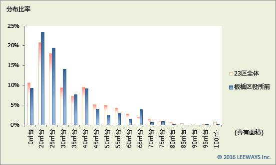 板橋区役所前 不動産投資分析