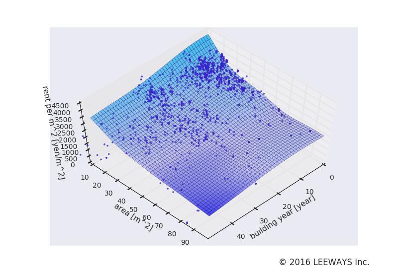 板橋本町 人工知能・機械学習による不動産投資分析