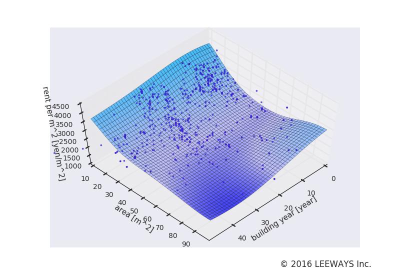 本蓮沼 人工知能・機械学習による不動産投資分析