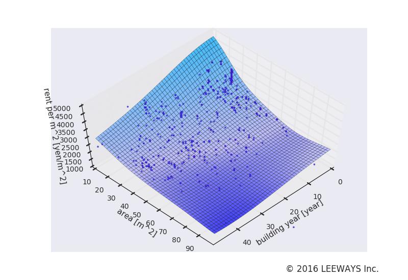 蓮根 人工知能・機械学習による不動産投資分析