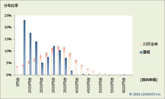 蓮根 不動産投資分析