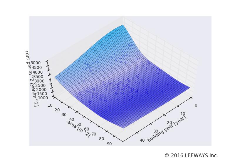 高島平 人工知能・機械学習による不動産投資分析