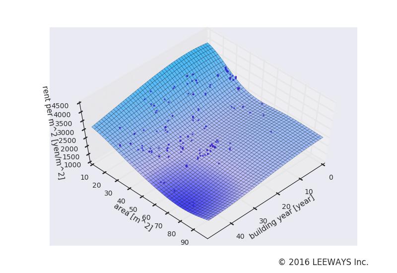 新高島平 人工知能・機械学習による不動産投資分析