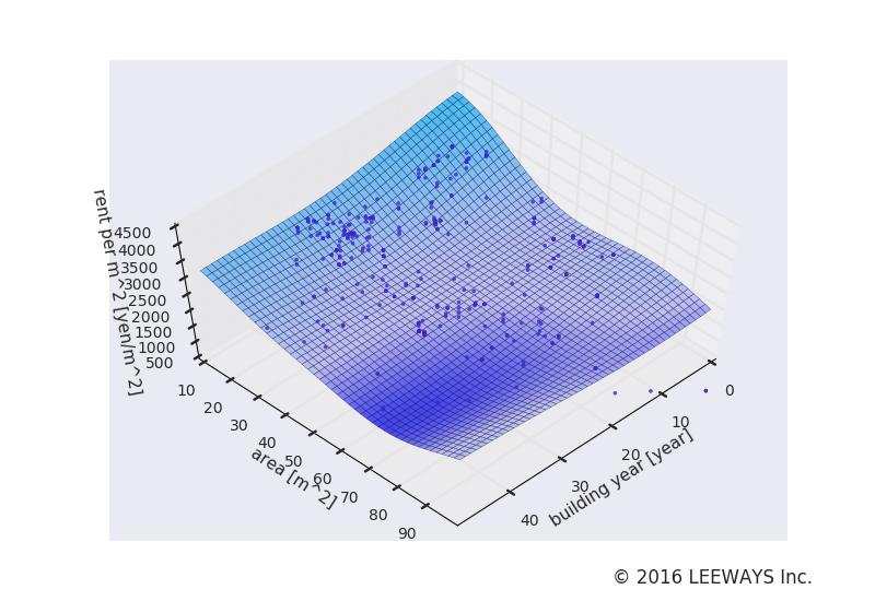 西高島平 人工知能・機械学習による不動産投資分析