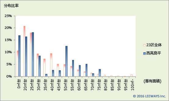西高島平 不動産投資分析